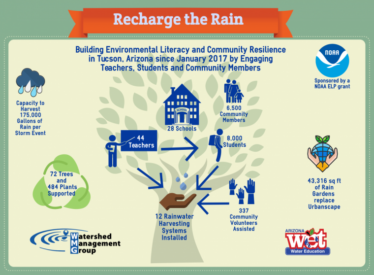 Recharge the Rain Infographic